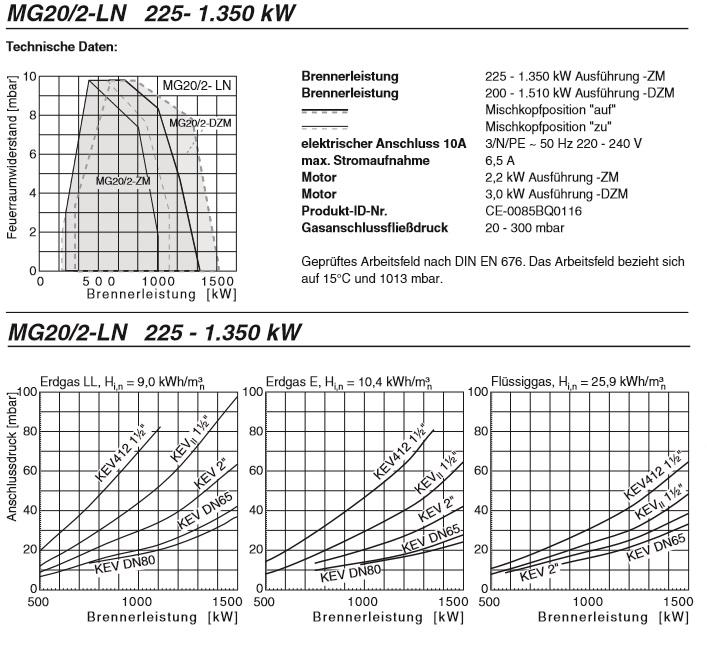 mg20_2-225-1350zm